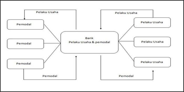 tabel bank